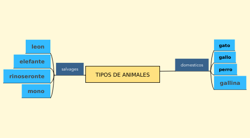 Mind Map: TIPOS DE ANIMALES