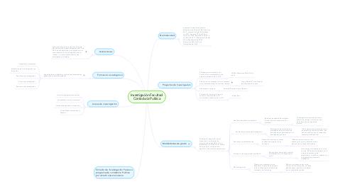 Mind Map: Investigación Facultad  Contaduría Publica