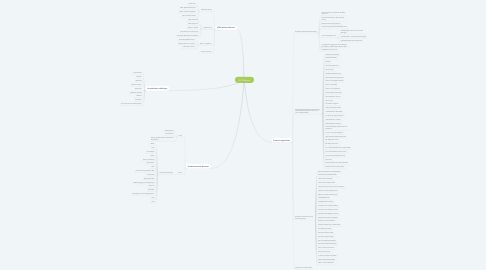 Mind Map: AZ Glorieux