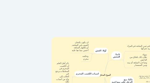 Mind Map: البيوع المحرَّمة