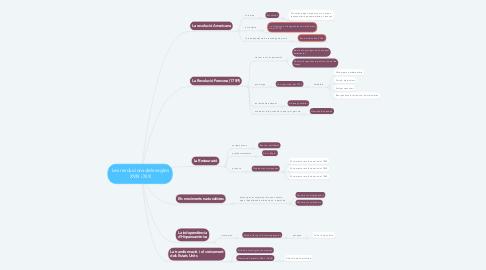 Mind Map: Les revolucions dels segles XVIII i XIX