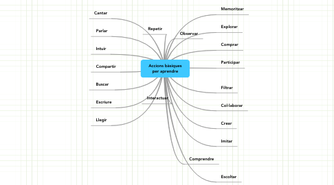 Mind Map: Accions bàsiquesper aprendre