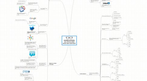 Mind Map: SLIMMER WERKEN; wat wil ik bereiken & hoe kan ik dat doen?