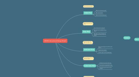 Mind Map: ADDIE Instructional Design Model