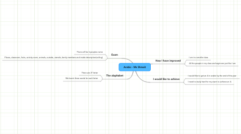 Mind Map: Arabic - Ms Shmait