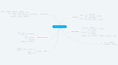 Mind Map: Sex lies and conversation
