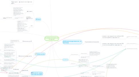 Mind Map: Договор коммерческой концессии