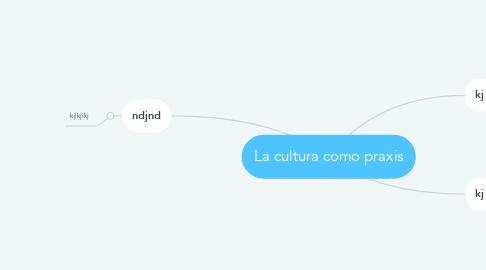 Mind Map: La cultura como praxis