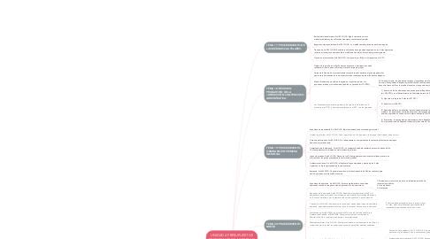 Mind Map: UNIDAD 4 PRESUPUESTOS PROCESALES DE ACTIVIDAD ¿Como se ejerce la jurisdicción contenciosa administrativa?