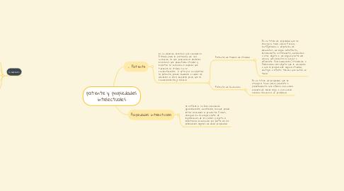 Mind Map: patente y propiedades intelectuales