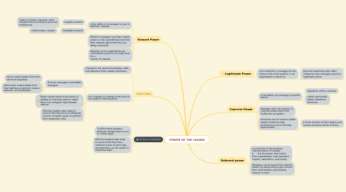 Mind Map: POWER OF THE LEADER