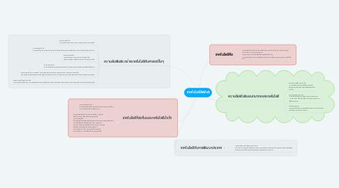 Mind Map: เทคโนโลยีสำพันธ์