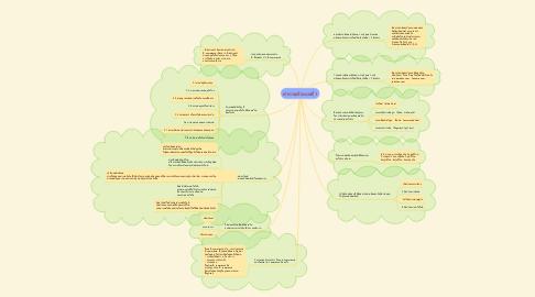 Mind Map: คำถามท้ายบทที่ 1