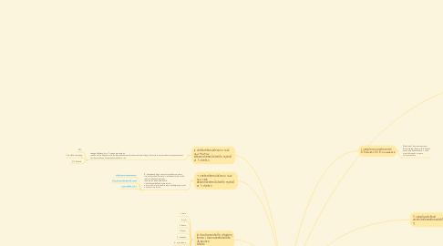 Mind Map: ตอบคำถามท้ายบทที่ 1