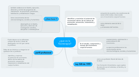 Mind Map: ¿que es la fisioterapia?