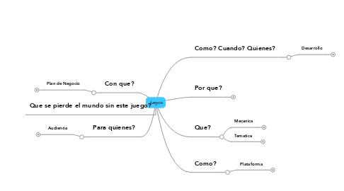 Mind Map: Juegos