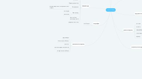 Mind Map: Extreme Hobby