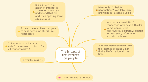 Mind Map: The impact of the Internet on people