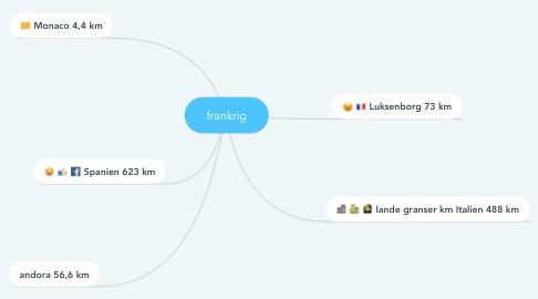Mind Map: frankrig