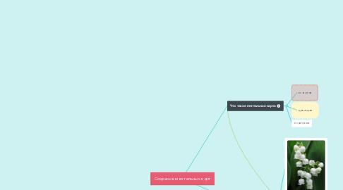 Mind Map: Создание ментальных карт