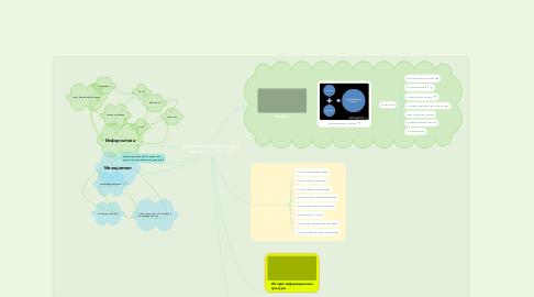 Mind Map: Информационная культура современного человека