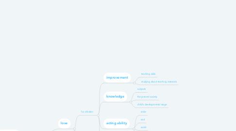 Mind Map: teacher