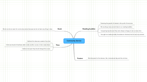 Mind Map: Community Service