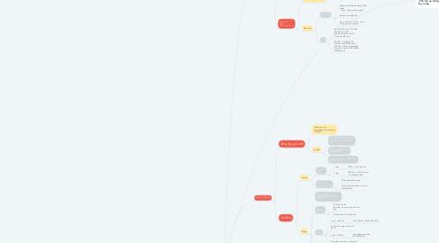 Mind Map: CVLKLDNC