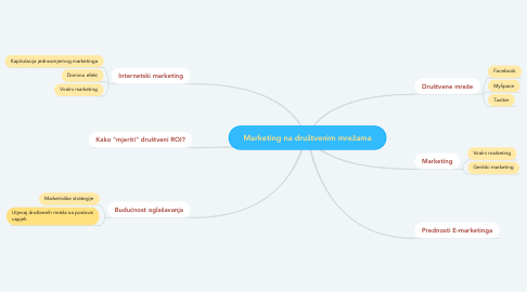 Mind Map: Marketing na društvenim mrežama