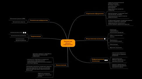 Mind Map: Предметная область информатики