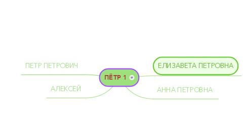 Mind Map: ПЁТР 1