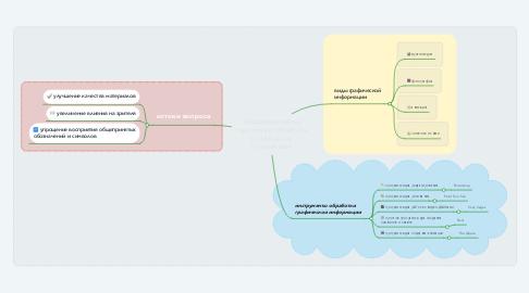 Mind Map: Информационные технологии обработки графической информации