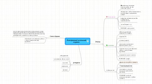 Mind Map: Электронный школьныйжурнал
