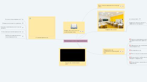 Mind Map: Компьютерные сети в современной школе