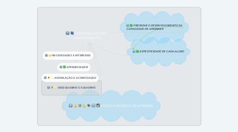 Mind Map: CONSTRUÇÃO DO CONHECIMENTO