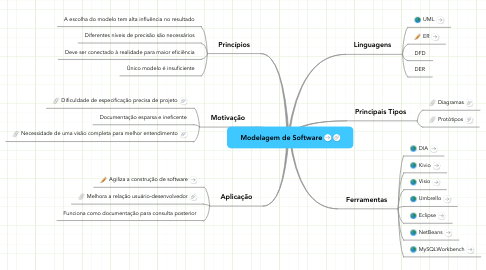 Mind Map: Modelagem de Software