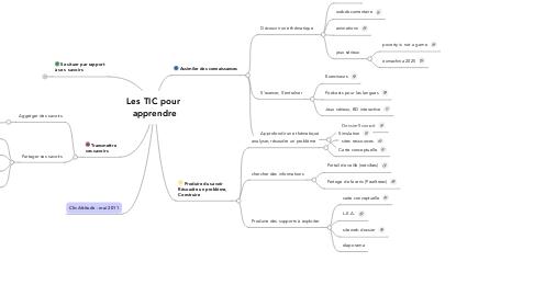 Mind Map: Les TIC pour  apprendre