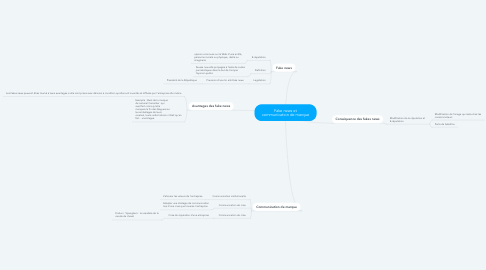 Mind Map: Fake news et communication de marque