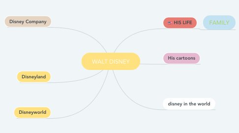 Mind Map: WALT DISNEY