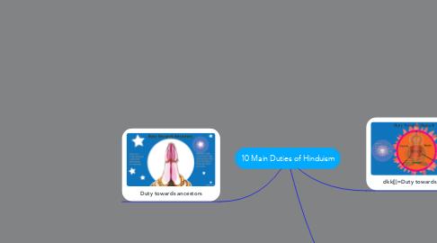 Mind Map: 10 Main Duties of Hinduism