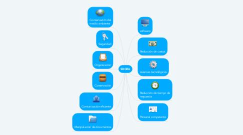 Mind Map: SDGEA