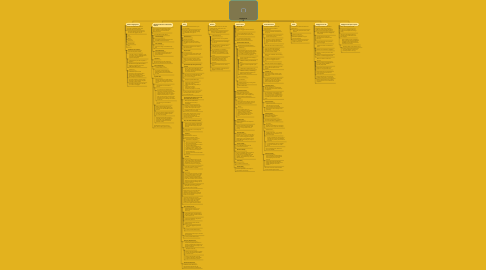 Mind Map: Negligence