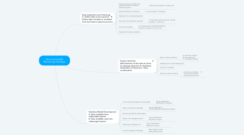 Mind Map: Structural Health Monitoring Paradigm