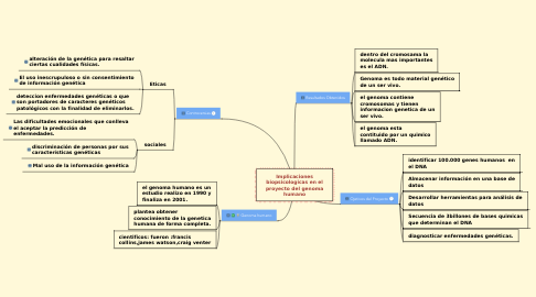 Mind Map: Implicaciones biopsicologicas en el proyecto del genoma humano