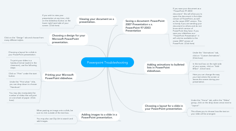 Mind Map: Powerpoint Troubleshooting
