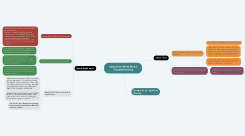 Mind Map: Interactive White Board Troubleshooting