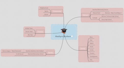 Mind Map: Madilynn Brothers