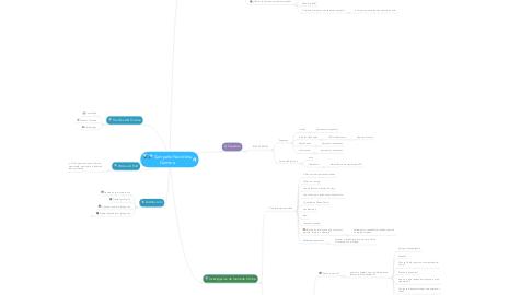 Mind Map: Campaña Navideña Gamma
