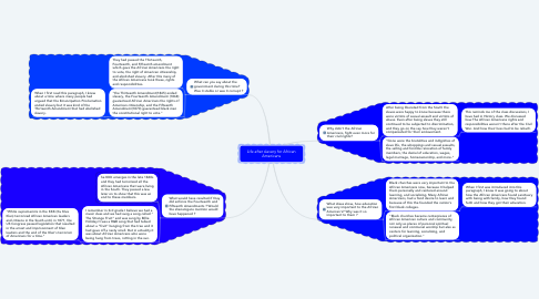 Mind Map: Life after slavery for African Americans