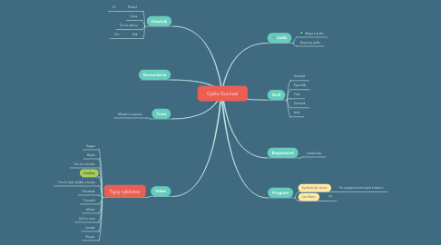 Mind Map: Cyklo-Survival